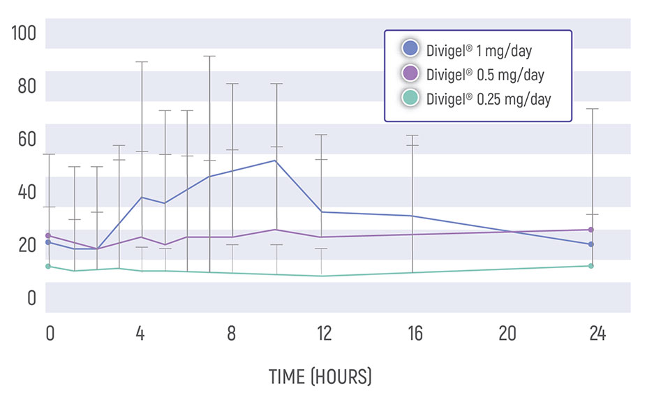 Chart showing that Divigel® provides 24- hour estradiol coverage.